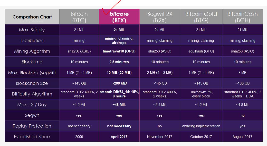 Bitcore180206-1