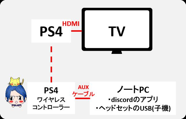 Ps4 ディス コード