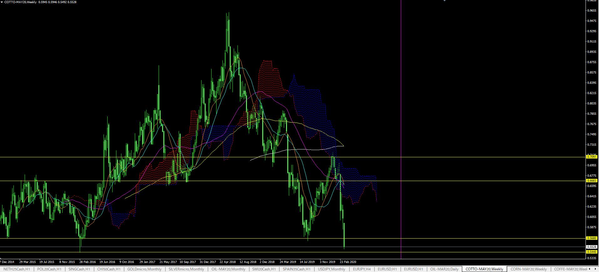 covid19-commodities-200319-4