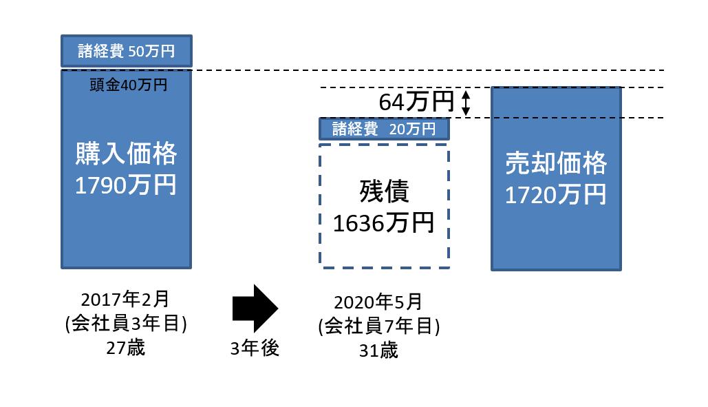 kubun2-sell200512-2